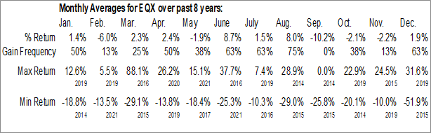 Monthly Seasonal Equinox Gold Corp. (AMEX:EQX)