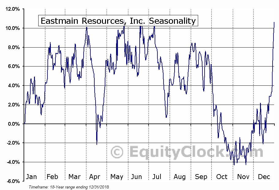Eastmain Resources (TSE:ER) Seasonal Chart