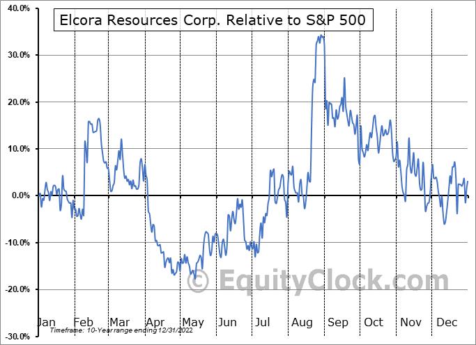 ERA.V Relative to the S&P 500