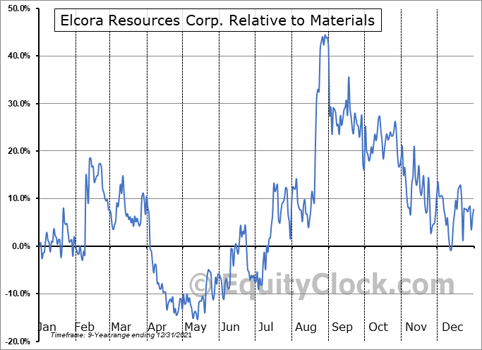 ERA.V Relative to the Sector