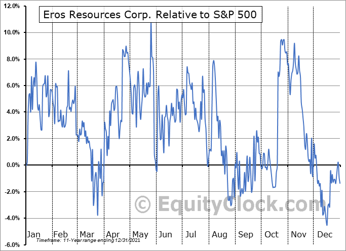 ERC.V Relative to the S&P 500