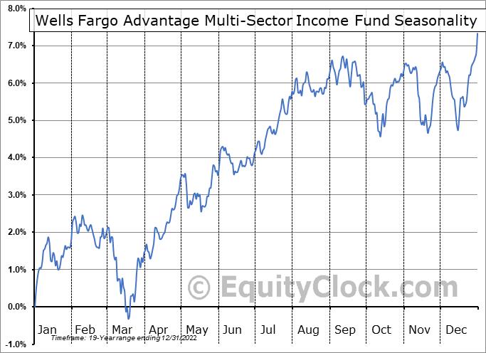 Wells Fargo Advantage Multi-Sector Income Fund (AMEX:ERC) Seasonality