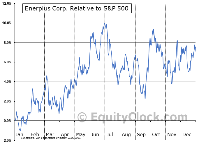 ERF.TO Relative to the S&P 500