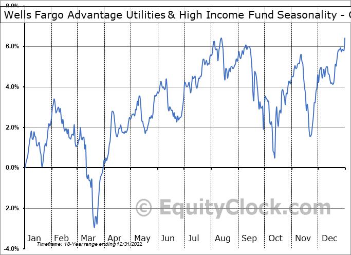 Wells Fargo Advantage Utilities & High Income Fund (AMEX:ERH) Seasonality