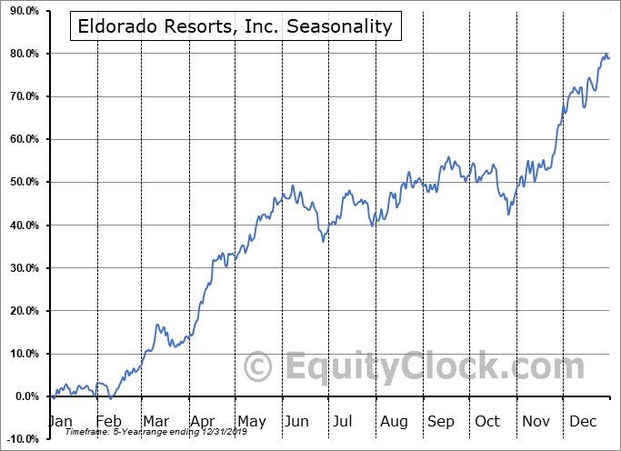 Eldorado Resorts, Inc. (NASD:ERI) Seasonal Chart