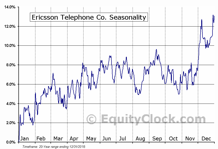 Ericsson Telephone Co. (NASD:ERIC) Seasonal Chart