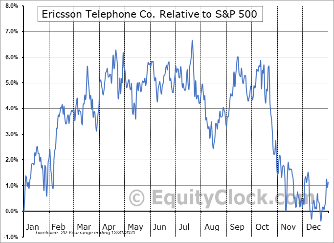 ERIC Relative to the S&P 500