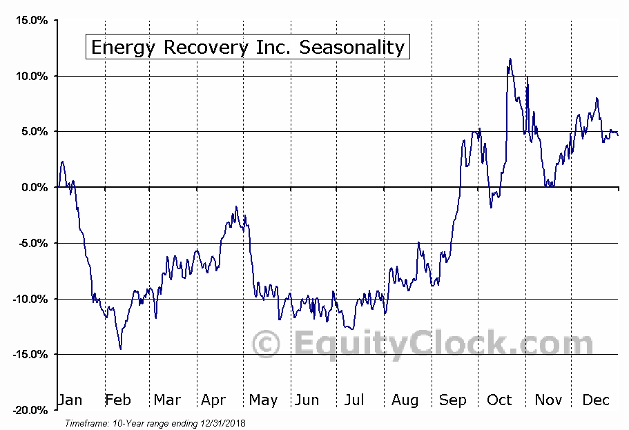 Energy Recovery Inc. (NASD:ERII) Seasonal Chart