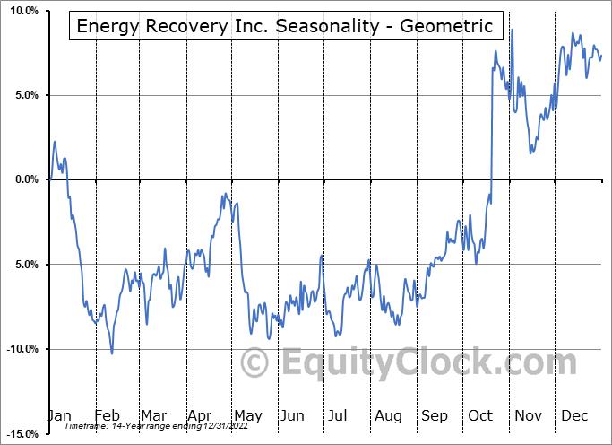 Energy Recovery Inc. (NASD:ERII) Seasonality