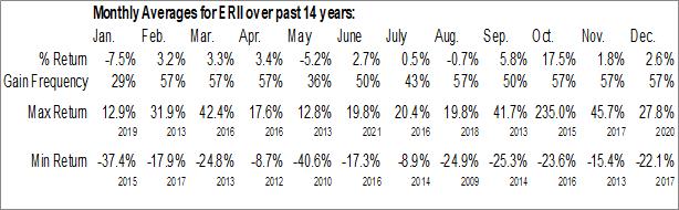 Monthly Seasonal Energy Recovery Inc. (NASD:ERII)