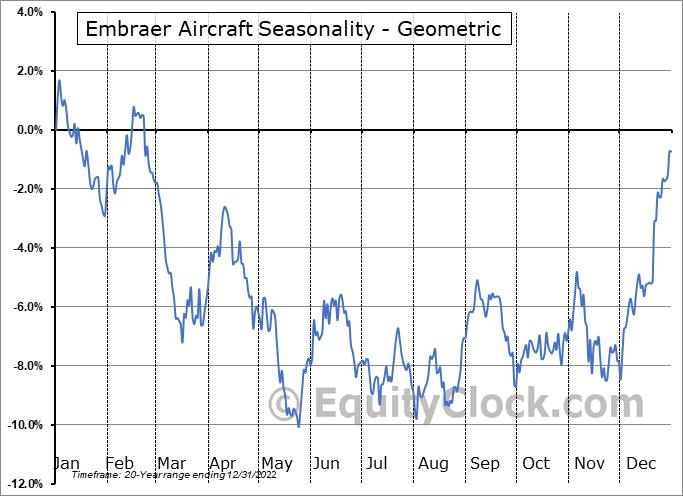 Embraer Aircraft (NYSE:ERJ) Seasonality