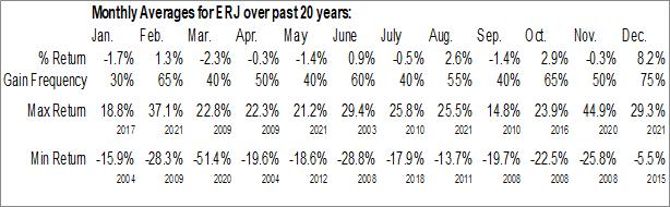 Monthly Seasonal Embraer Aircraft (NYSE:ERJ)