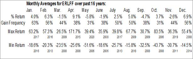 Monthly Seasonal Entree Gold Inc (AMEX:ERLFF)