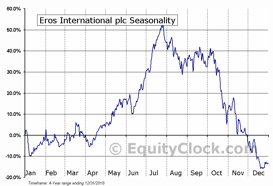 Eros International plc (NYSE:EROS) Seasonal Chart