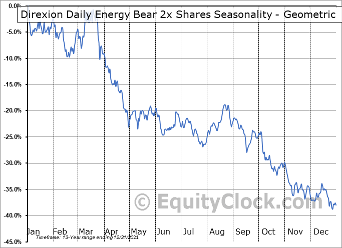 Direxion Daily Energy Bear 2x Shares (NYSE:ERY) Seasonality