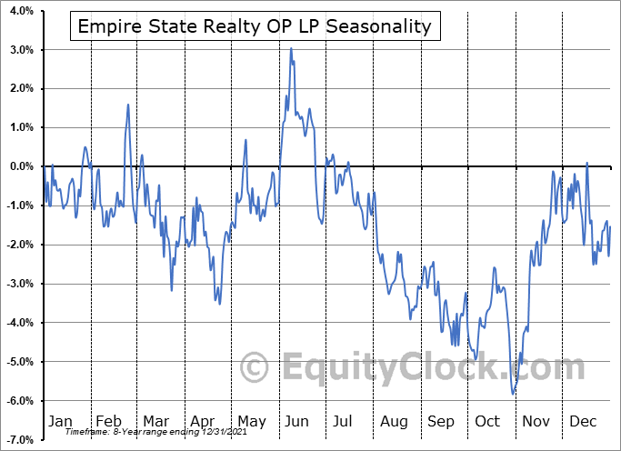 Empire State Realty OP LP (AMEX:ESBA) Seasonality