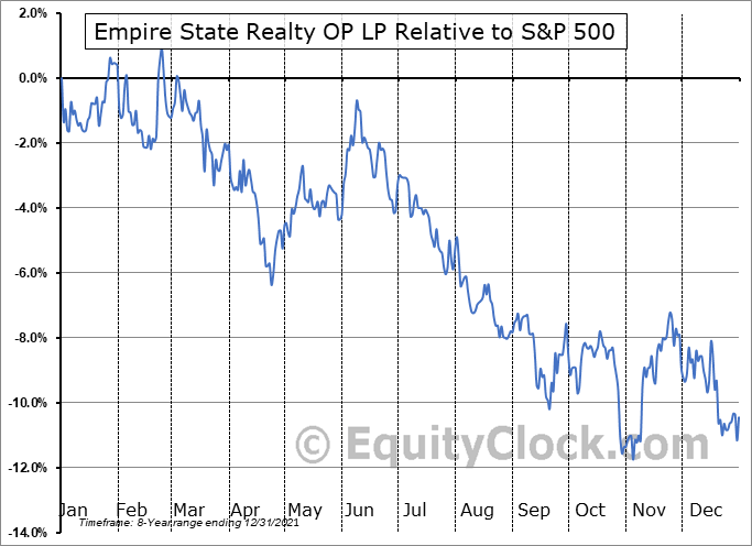 ESBA Relative to the S&P 500