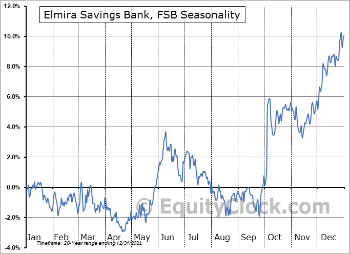 Elmira Savings Bank, FSB (NASD:ESBK) Seasonal Chart