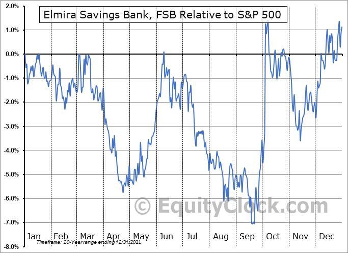 ESBK Relative to the S&P 500