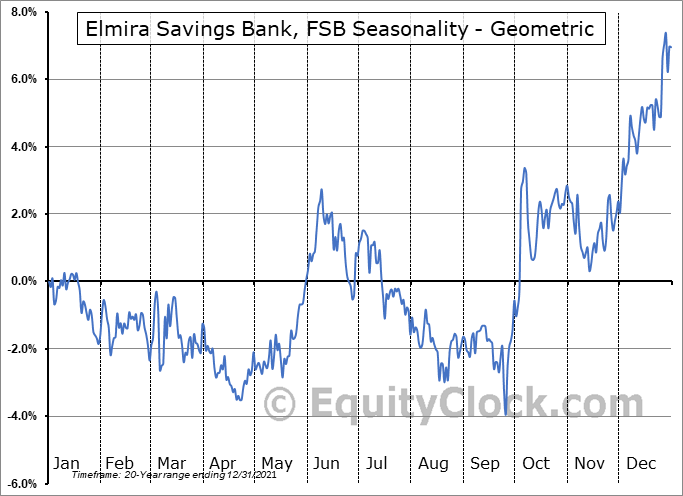 Elmira Savings Bank, FSB (NASD:ESBK) Seasonality