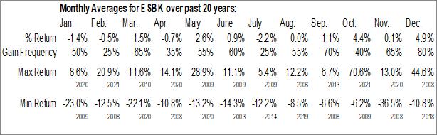 Monthly Seasonal Elmira Savings Bank, FSB (NASD:ESBK)