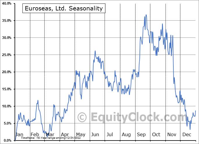 Euroseas, Ltd. (NASD:ESEA) Seasonality