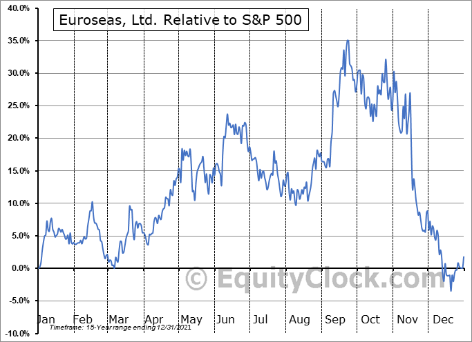 ESEA Relative to the S&P 500