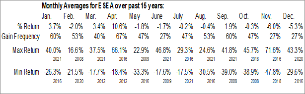 Monthly Seasonal Euroseas, Ltd. (NASD:ESEA)