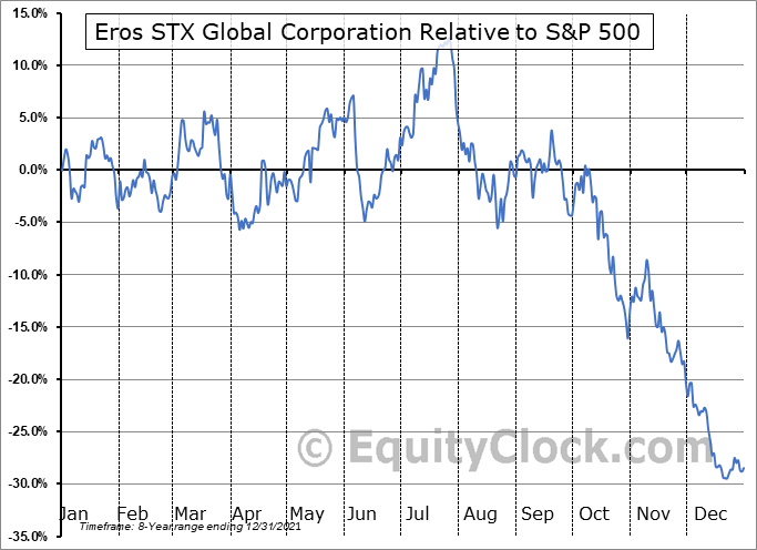 ESGC Relative to the S&P 500