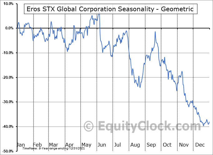Eros STX Global Corporation (NYSE:ESGC) Seasonality