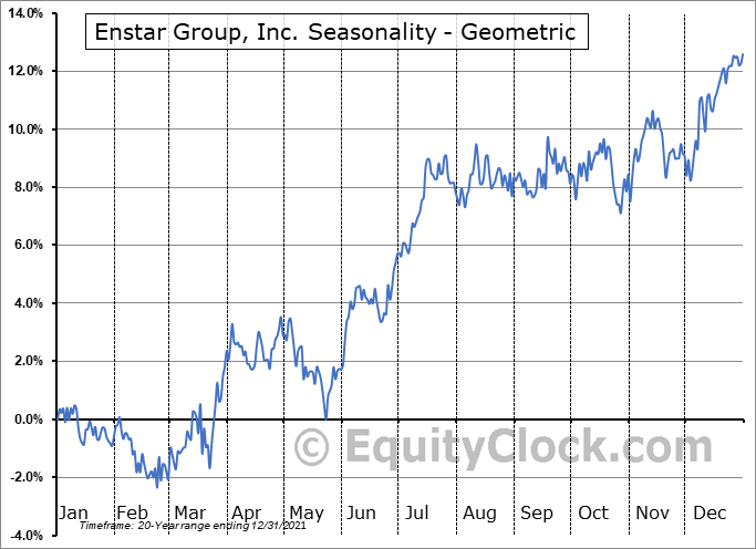 Enstar Group, Inc. (NASD:ESGR) Seasonality