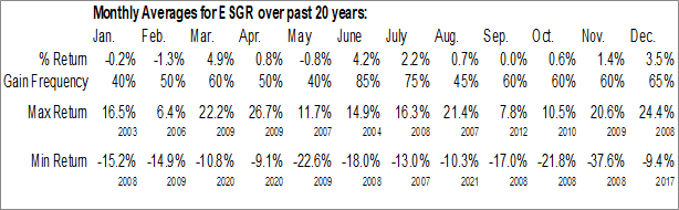 Monthly Seasonal Enstar Group, Inc. (NASD:ESGR)