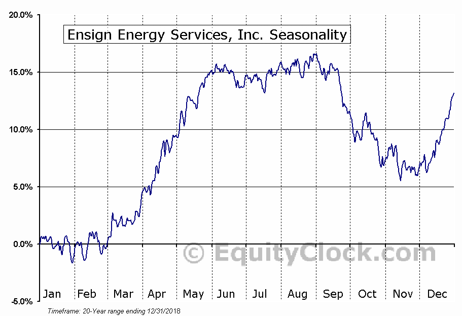 Ensign Energy Services, Inc. (TSE:ESI.TO) Seasonal Chart