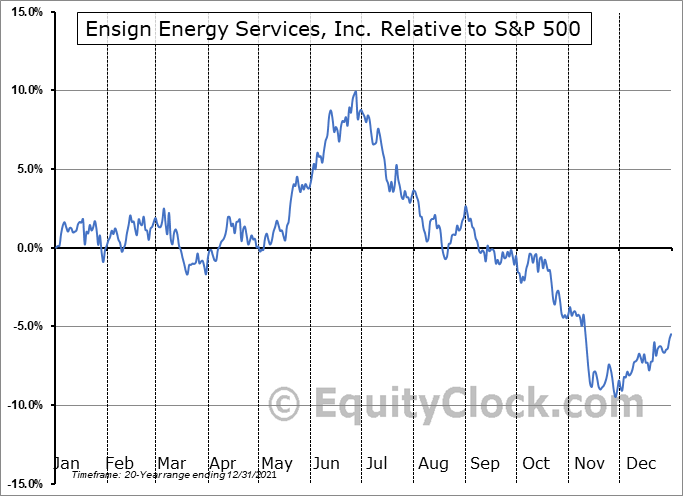 ESI.TO Relative to the S&P 500