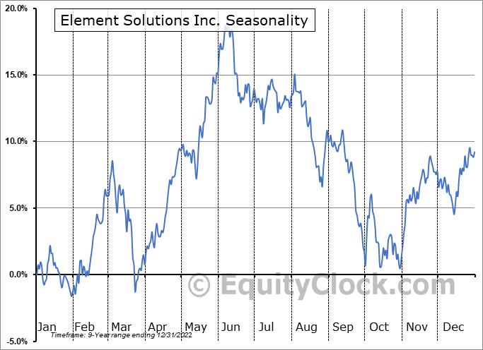 Element Solutions Inc. (NYSE:ESI) Seasonality