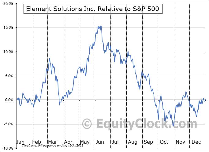 ESI Relative to the S&P 500