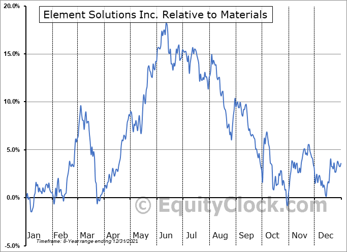 ESI Relative to the Sector