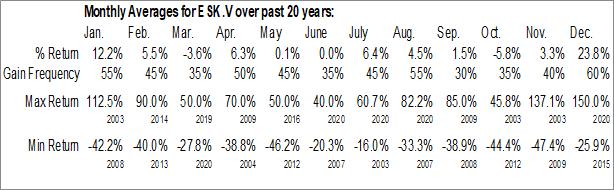 Monthly Seasonal Eskay Mining Corp. (TSXV:ESK.V)