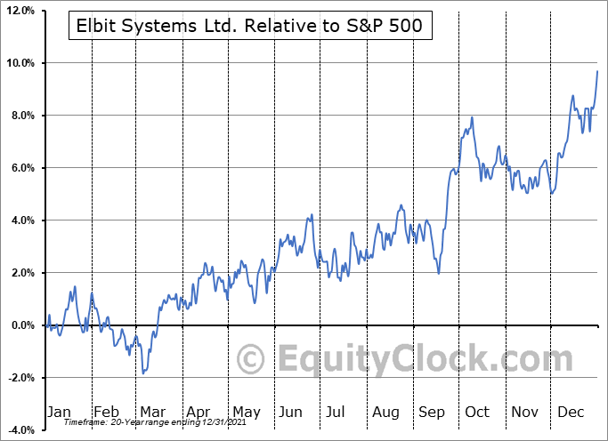 ESLT Relative to the S&P 500