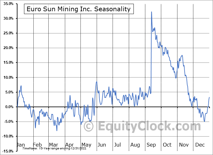 Euro Sun Mining Inc. (TSE:ESM.TO) Seasonality