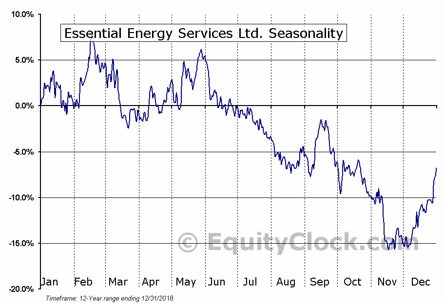 Essential Energy Services (TSE:ESN) Seasonal Chart