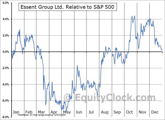 ESNT Relative to the S&P 500