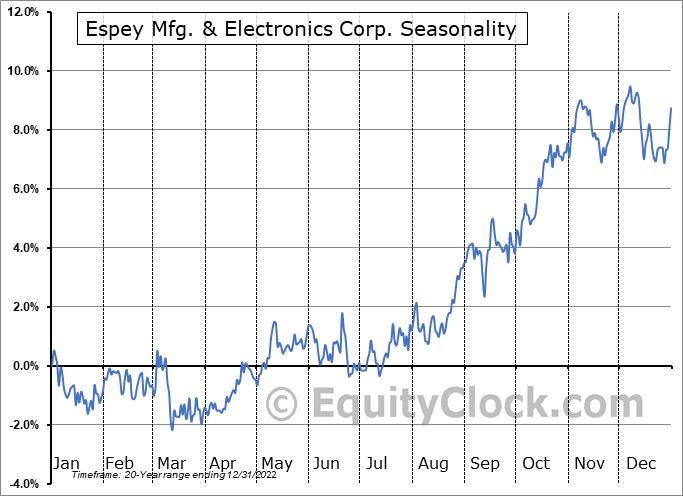 Espey Mfg. & Electronics Corp. (AMEX:ESP) Seasonal Chart