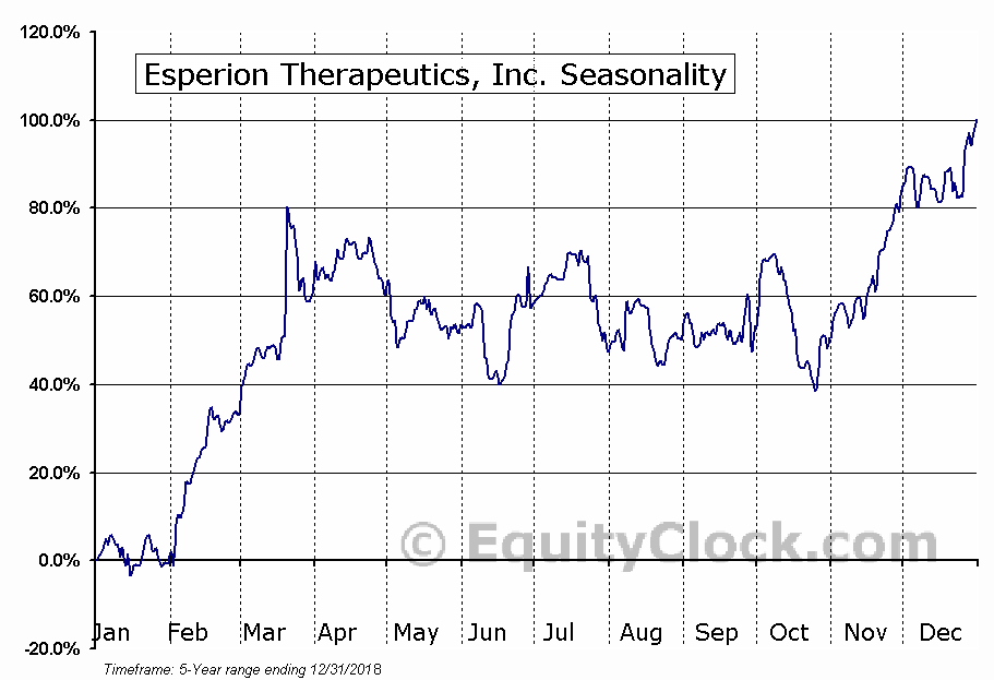 Esperion Therapeutics, Inc. (NASD:ESPR) Seasonal Chart