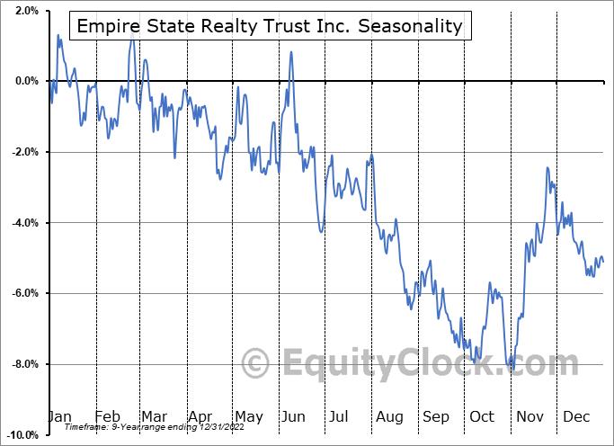 Empire State Realty Trust Inc. (NYSE:ESRT) Seasonal Chart