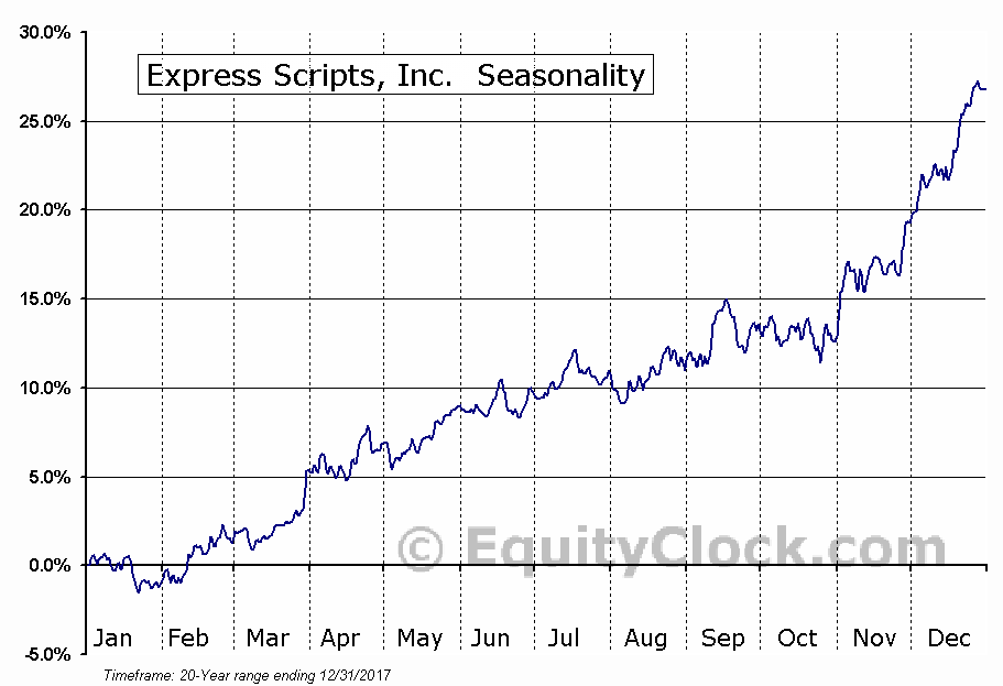 Express Scripts, Inc.  (NASDAQ:ESRX) Seasonal Chart