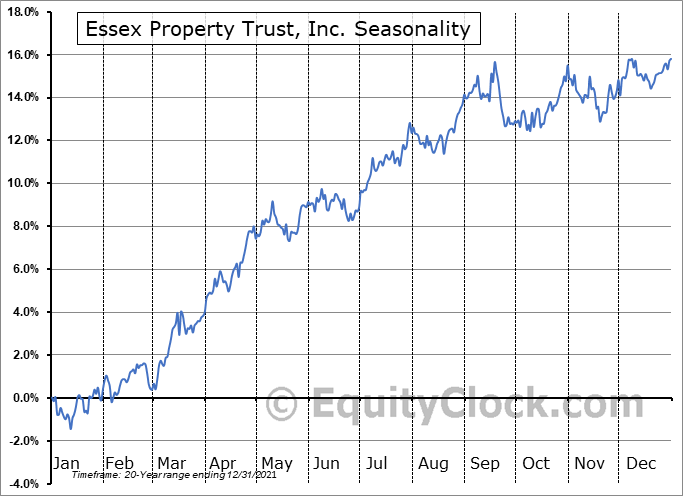 Essex Property Trust, Inc. (NYSE:ESS) Seasonal Chart