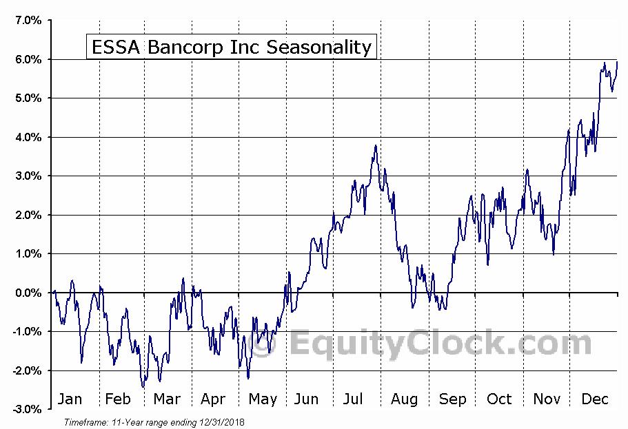 ESSA Bancorp Inc (NASD:ESSA) Seasonal Chart