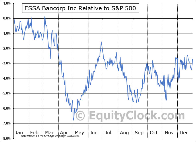 ESSA Relative to the S&P 500