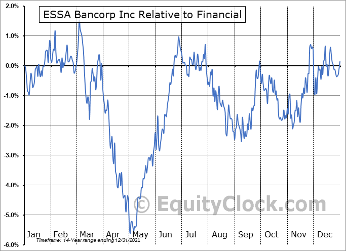 ESSA Relative to the Sector